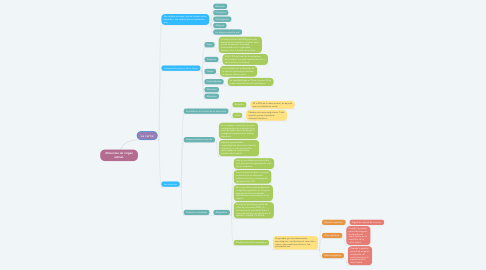 Mind Map: Alimentos de origen animal.