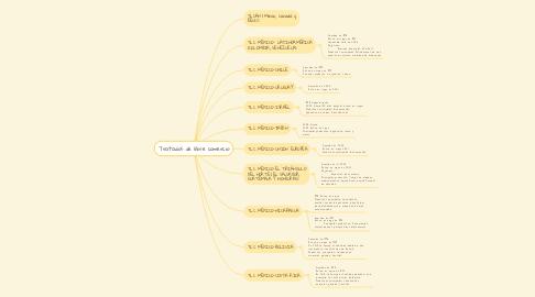Mind Map: Tratados de libre comercio