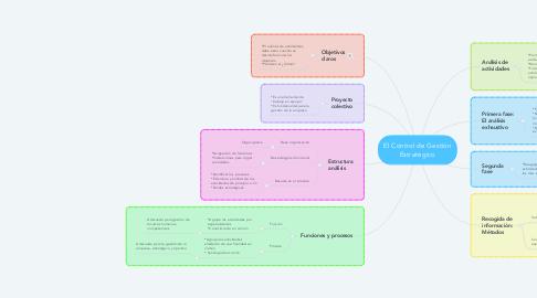 Mind Map: El Control de Gestión Estratégico