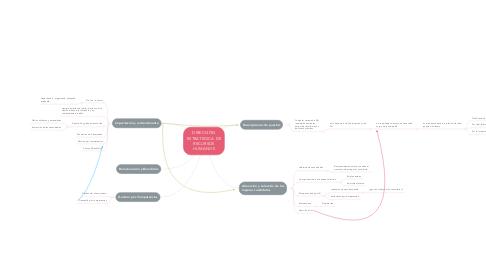 Mind Map: DIRECCIÓN ESTRATEGICA DE RECURSOS HUMANOS