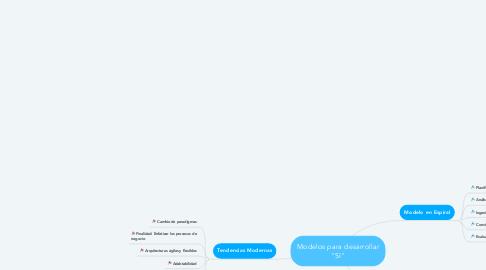 """Mind Map: Modelos para desarrollar """"SI"""""""