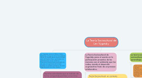Mind Map: La Teoría Sociocultural de Lev Vygotsky