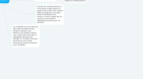 Mind Map: MODELO ENTIDAD RELACION