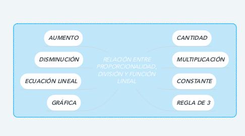Mind Map: RELACIÓN ENTRE PROPORCIONALIDAD, DIVISIÓN Y FUNCIÓN LINEAL