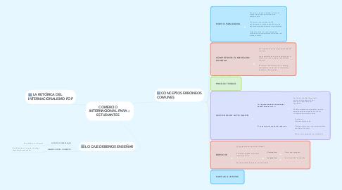 Mind Map: COMERCIO INTERNACIONAL PARA ESTUDIANTES