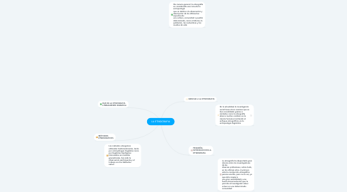 Mind Map: LA ETNOGRAFIA