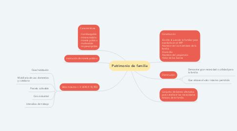 Mind Map: Patrimonio de familia