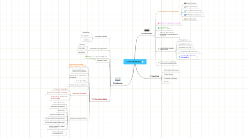Mind Map: Comunidad Virtual