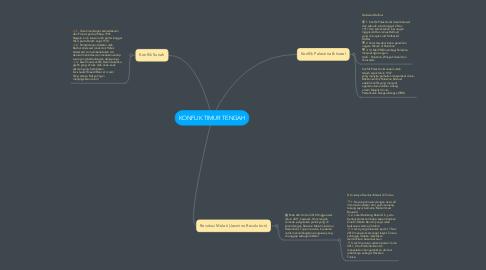 Mind Map: KONFLIK TIMUR TENGAH