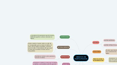 Mind Map: GRADOS DE PARTICIPACION