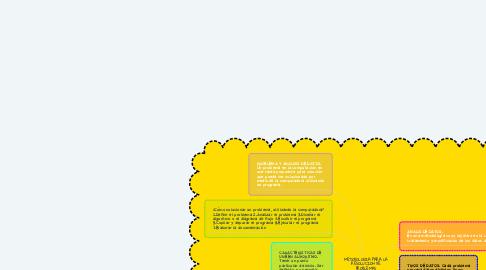 Mind Map: METODOLOGIA PARA LA RESOLUCION DE PROBLEMAS