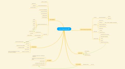 Mind Map: конго-браззавиль