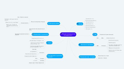 Mind Map: Методична карта вчителя Господинько В.Г.
