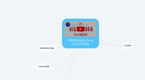 Mind Map: PERSONAGGI DI LA LOCANDIERA