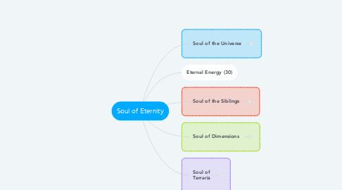 Mind Map: Soul of Eternity