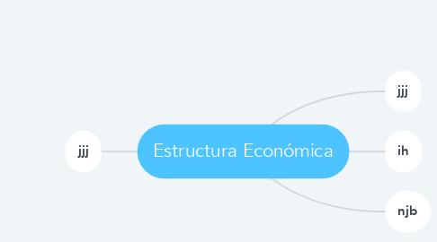 Mind Map: Estructura Económica