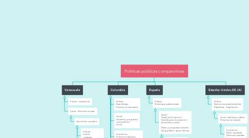 Mind Map: Politicas públicas comparativas