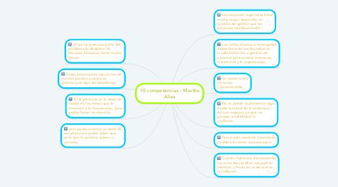 Mind Map: 10 competencias - Martha Alles