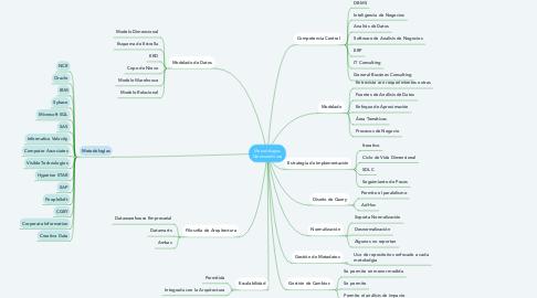 Mind Map: Metodologias Datawarehouse