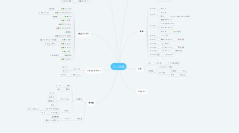 Mind Map: マリス企画