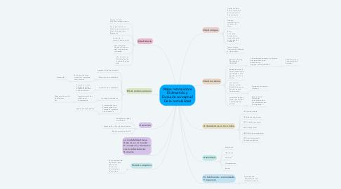 Mind Map: Mapa mental sobre El desarrollo y Evolución conceptual De la contabilidad
