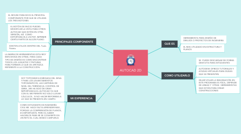 Mind Map: AUTOCAD 2D