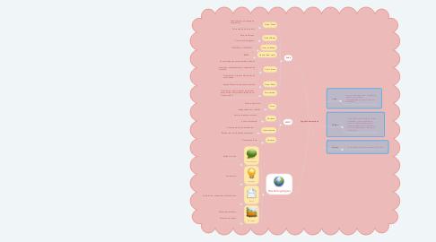 Mind Map: Logística humanitária