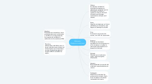 Mind Map: Malware (Sofware mailcioso)