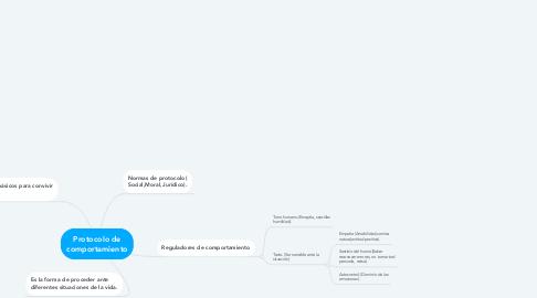Mind Map: Protocolo de comportamiento