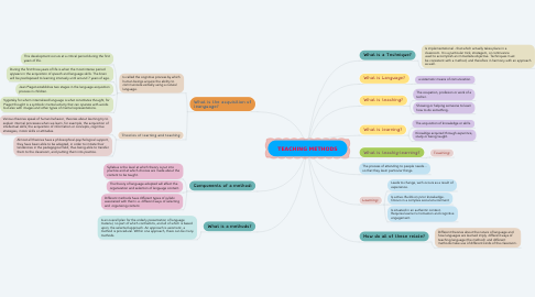 Mind Map: TEACHING METHODS