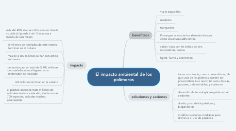 Mind Map: El impacto ambiental de los polímeros