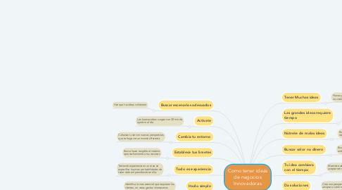 Mind Map: Como tener ideas de negocios Innovadoras