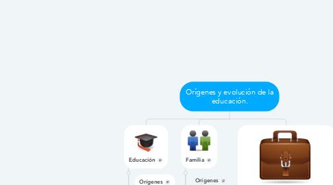Mind Map: Orígenes y evolución de la educación.