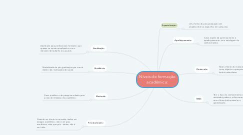 Mind Map: Níveis de formação acadêmica: