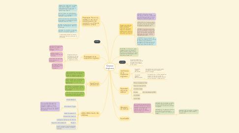 Mind Map: Química Orgánica