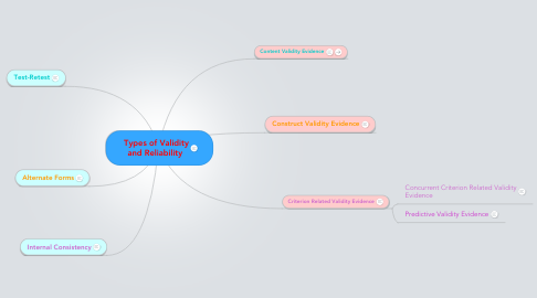 Mind Map: Types of Validity and Reliability