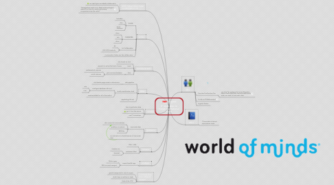 Mind Map: IT innovation to boost international trade