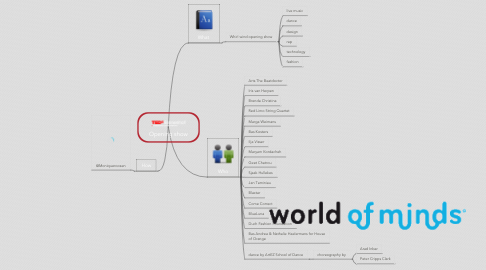 Mind Map: Opening show
