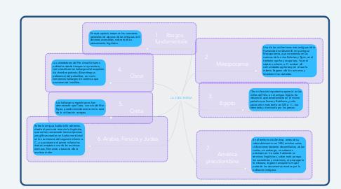 Mind Map: LA EDAD MEDIA