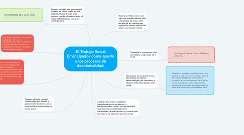 Mind Map: El Trabajo Social Emancipador como aporte a los procesos de decolonialidad.