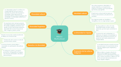 Mind Map: Concepto jurídicos fundamentales, según Kelsen