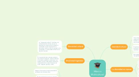 Mind Map: Intertextualidad: