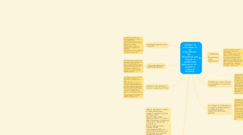 Mind Map: HERRAMIENTAS UNIMINUTO