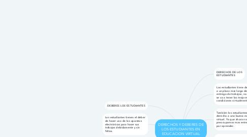 Mind Map: DERECHOS Y DEBERES DE LOS ESTUDIANTES EN EDUCACION VIRTUAL
