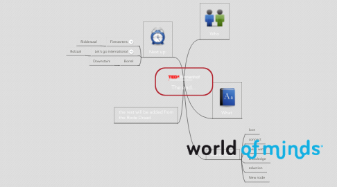 Mind Map: The end...