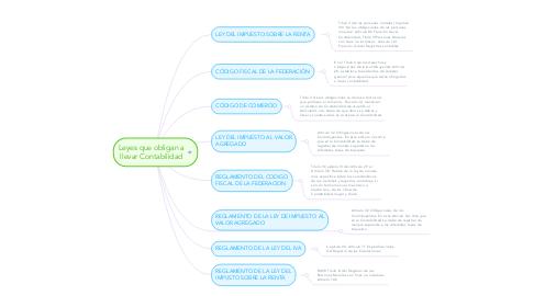 Mind Map: Leyes que obligan a llevar Contabilidad