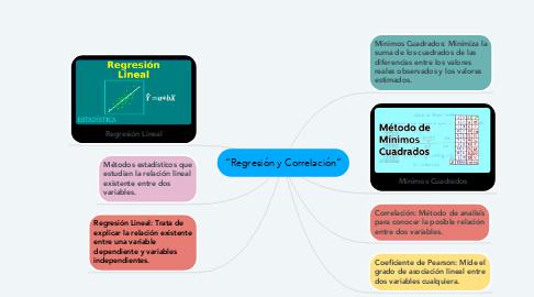 """Mind Map: """"Regresión y Correlación"""""""