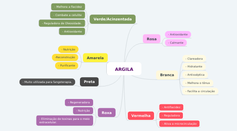 Mind Map: ARGILA