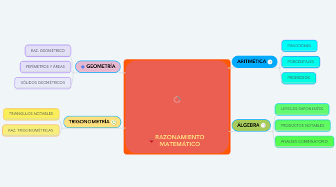 Mind Map: RAZONAMIENTO MATEMÁTICO