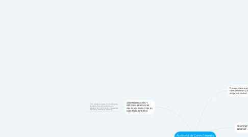 Mind Map: Auditoría de Control Interno y Riesgo de Control